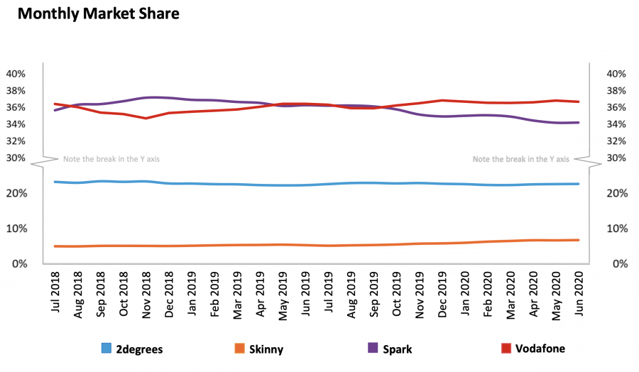 telcowatch 2020 q2 monthly market share